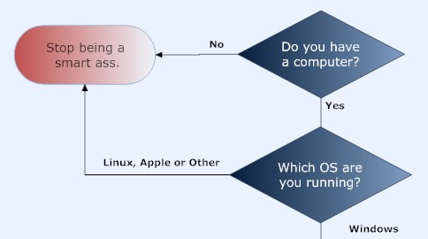 Windows Vista Upgrade Decision Flowchart