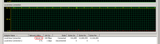 Network utilization graph.