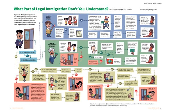 US Legal Immigration Explained